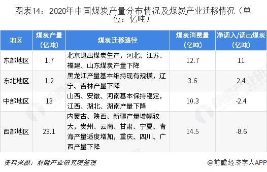 图表14:2020年中国煤炭产量分布情况及煤炭产业迁移情况(单位:亿吨)