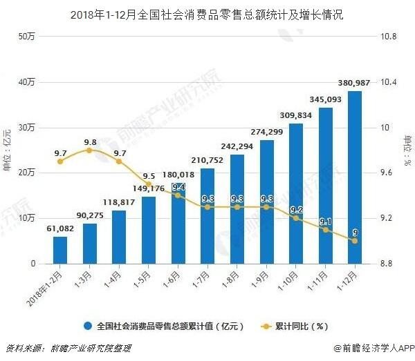 2018年1-12月全国社会消费品零售总额统计及增长情况