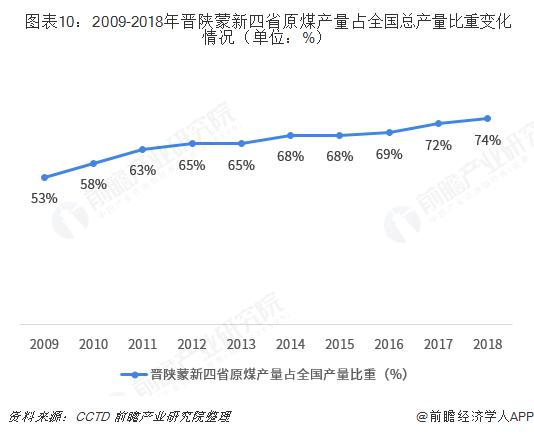 图表10:2009-2018年晋陕蒙新四省原煤产量占全国总产量比重变化情况(单位:%)