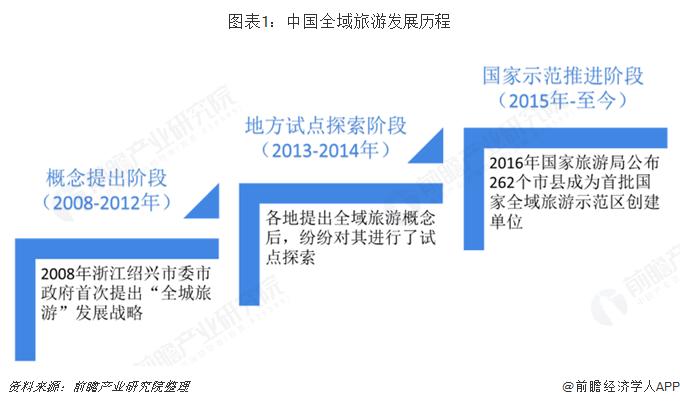 图表1:中国全域旅游发展历程