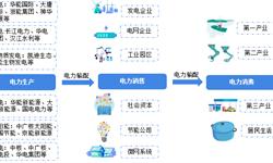 预见2019:《中国售电产业全景图谱》(附现状、<em>区域</em><em>格局</em>、商业模式、前景)