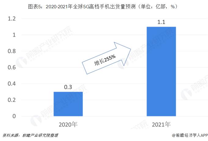 圖表5:2020-2021年全球5G高檔手機出貨量預測(單位:億部,%)
