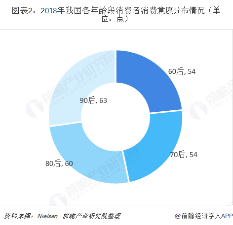 图表2:2018年我国各年龄段消费者消费意愿分布情况(单位:点)