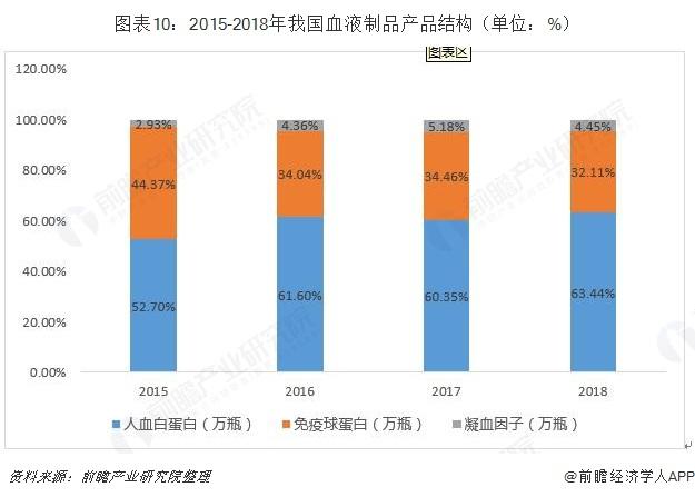 图表10:2015-2018年我国血液制品产品结构(单位:%)