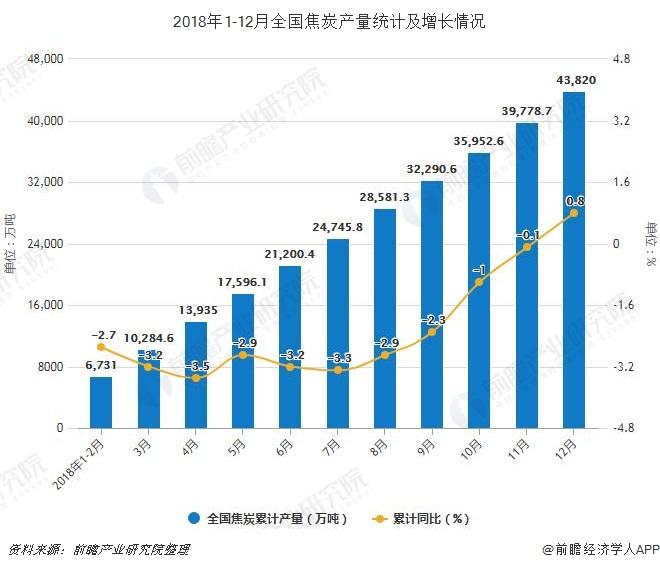 2018年1-12月全国焦炭产量统计及增长情况
