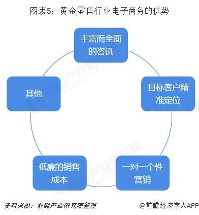 图表5:黄金零售行业电子商务的优势