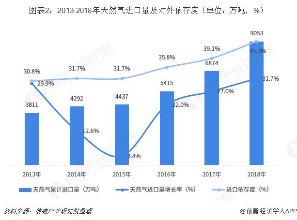 图表2:2013-2018年天然气进口量及对外依存度(单位:万吨,%)