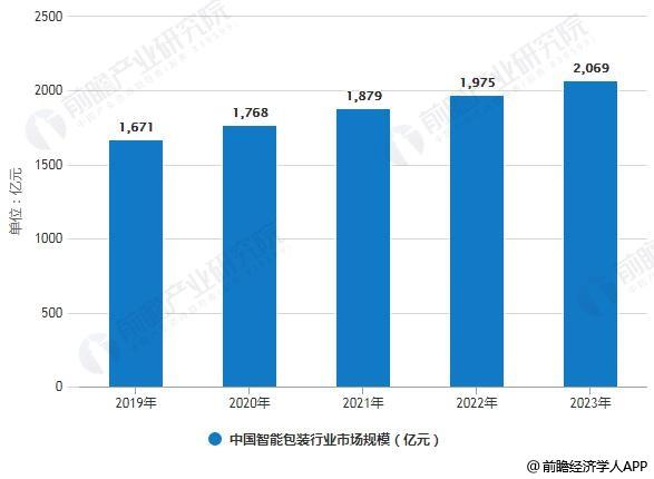 2019-2023年中国智能包装行业市场规模统计情况及预测