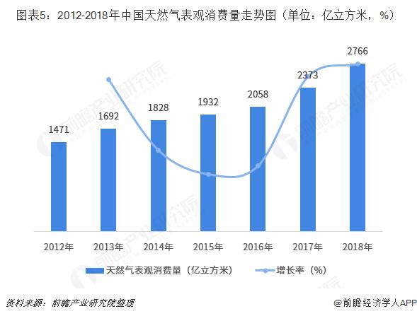 图表5:2012-2018年中国天然气表观消费量走势图(单位:亿立方米,%)