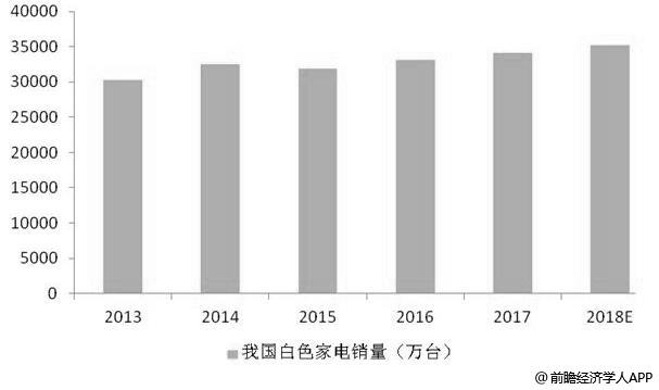 2013-2018年中国白色家电销量统计情况及预测