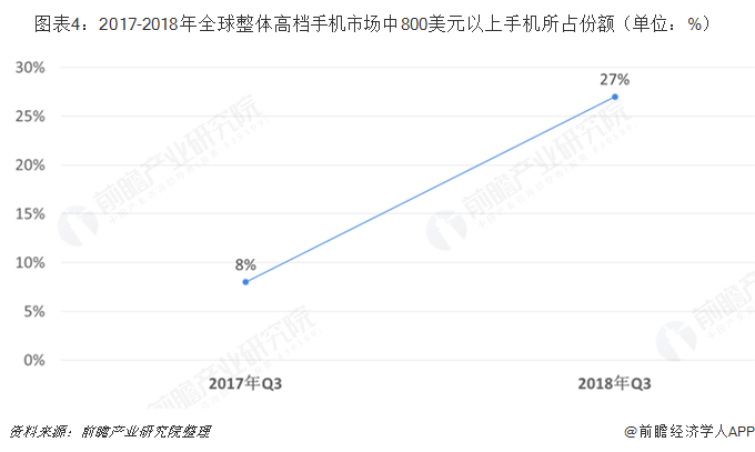 圖表4:2017-2018年全球整體高檔手機市場中800美元以上手機所占份額(單位:%)