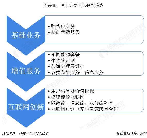 图表15:售电公司业务创新趋势