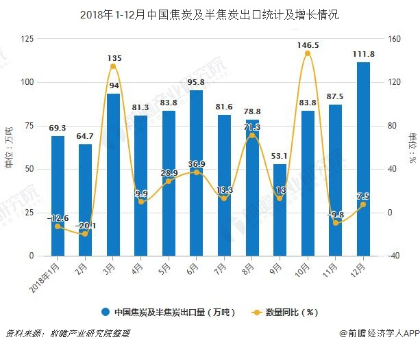 2018年1-12月中国焦炭及半焦炭出口统计及增长情况