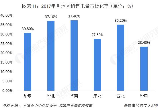 图表11:2017年各地区销售电量市场化率(单位:%)