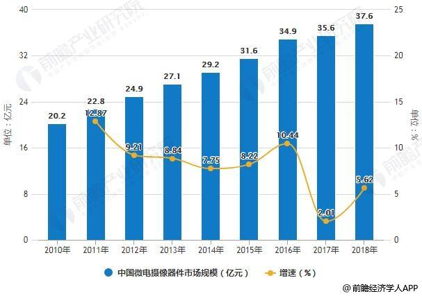 2010-2018年中国微电摄像器件市场规模统计及增长情况预测