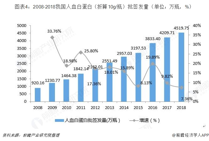 图表4:2008-2018我国人血白蛋白(折算10g/瓶)批签发量(单位:万瓶,%)