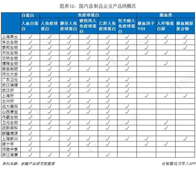 图表12:国内血制品企业产品线概况