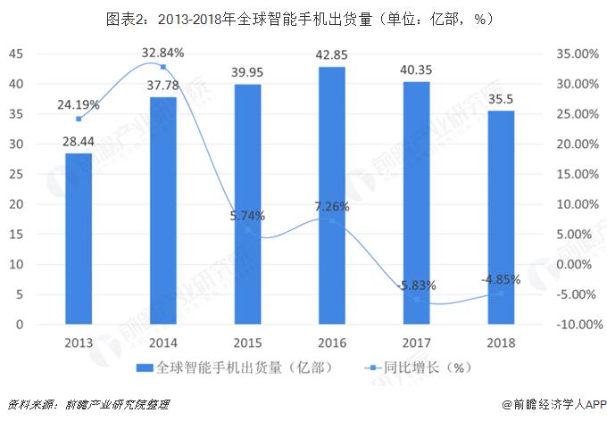圖表2:2013-2018年全球智能手機出貨量(單位:億部,%)