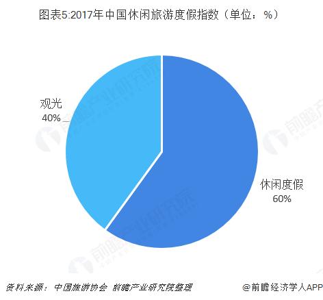 图表5:2017年中国休闲旅游度假指数(单位:%)