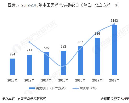 图表3:2012-2018年中国天然气供需缺口(单位:亿立方米,%)