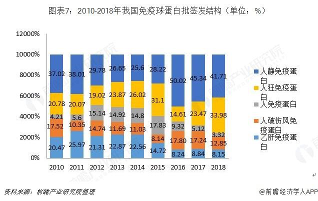 图表7:2010-2018年我国免疫球蛋白批签发结构(单位:%)