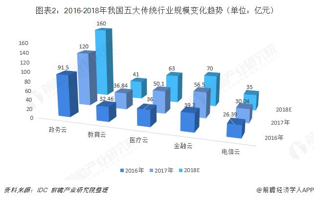 圖表2:2016-2018年我國五大傳統行業規模變化趨勢(單位:億元)