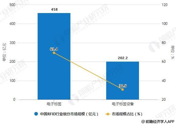 2017年中国RFID行业细分市场规模及占比统计情况