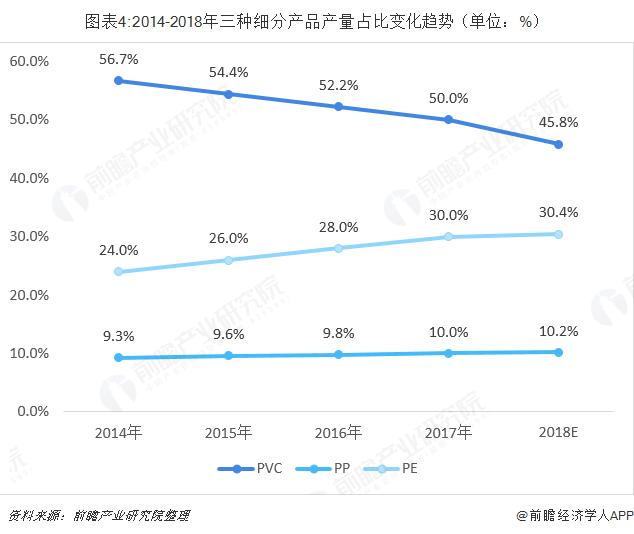 图表4:2014-2018年三种细分产品产量占比变化趋势(单位:%)