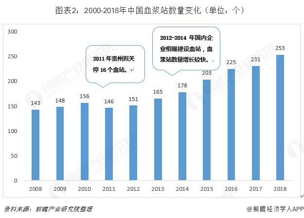 图表2:2000-2018年中国血浆站数量变化(单位:个)