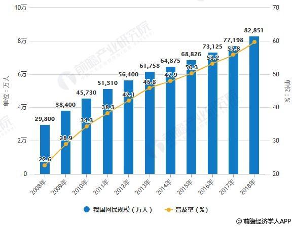 2008-2018年我国网民规模及普及率统计情况