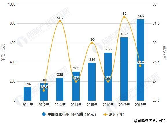 2010-2018年中国RFID行业市场规模统计及增长情况预测