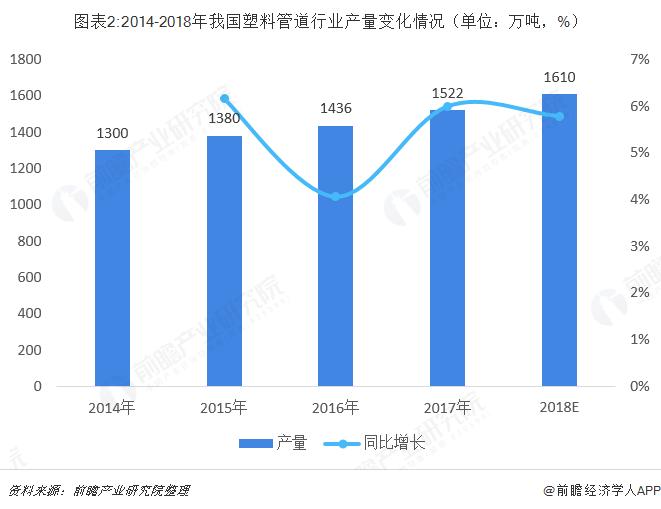 图表2:2014-2018年我国塑料管道行业产量变化情况(单位:万吨,%)