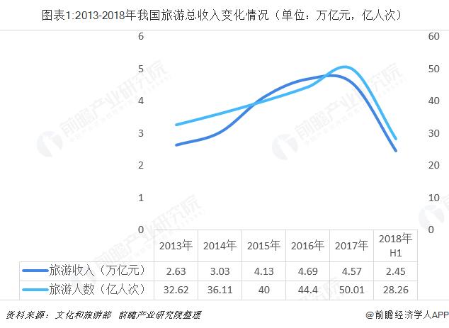 图表1:2013-2018年我国旅游总收入变化情况(单位:万亿元,亿人次)