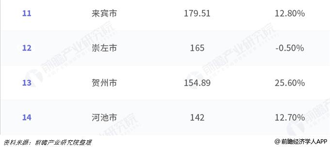崇左gdp_5年广西各县gdp人均(3)
