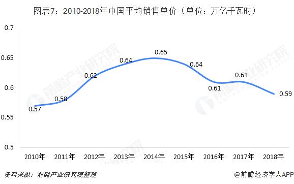 图表7:2010-2018年中国平均销售单价(单位:万亿千瓦时)