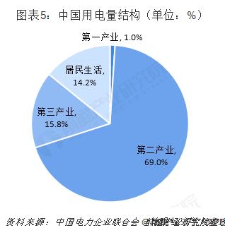 图表5:中国用电量结构(单位:%)