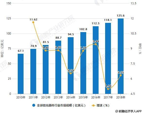 2010-2018年全球微光器件行业市场规模统计及增长情况预测