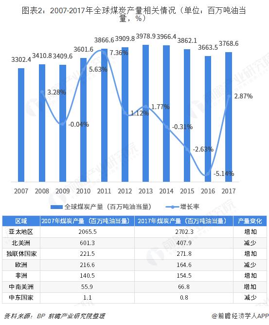 图表2:2007-2017年全球煤炭产量相关情况(单位:百万吨油当量,%)