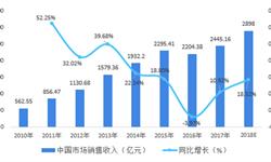 2018年中国营养<em>保健品</em>行业市场结构分析及发展趋势 膳食补充类<em>保健品</em>占据主流【组图】