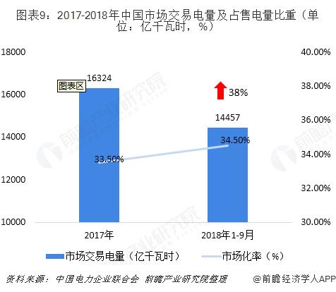图表9:2017-2018年中国市场交易电量及占售电量比重(单位:亿千瓦时,%)