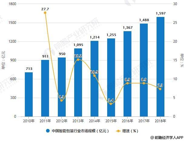2010-2018年中国智能包装行业市场规模统计及增长情况预测