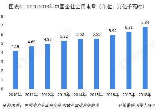 图表4:2010-2018年中国全社会用电量(单位:万亿千瓦时)