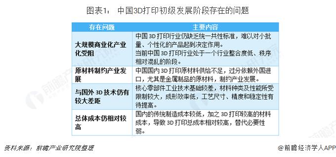 图表1: 中国3D打印初级发展阶段存在的问题