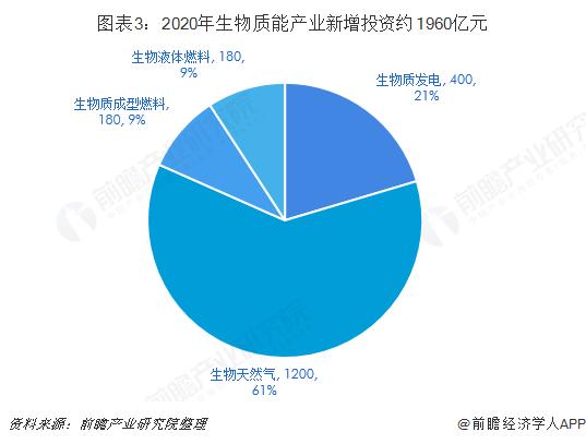 图表3:2020年生物质能产业新增投资约1960亿元