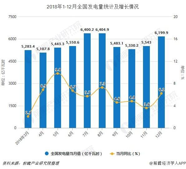 2018年1-12月全国发电量统计及增长情况