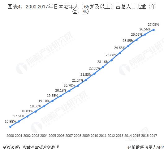 图表4:2000-2017年日本老年人(65岁及以上)占总人口比重(单位:%)