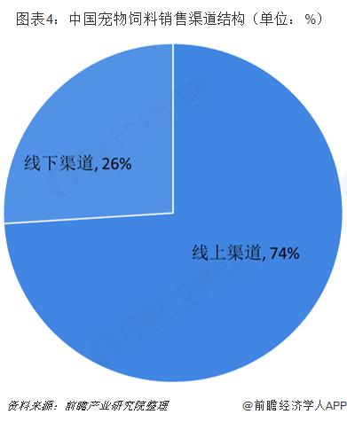图表4:中国宠物饲料销售渠道结构(单位:%)