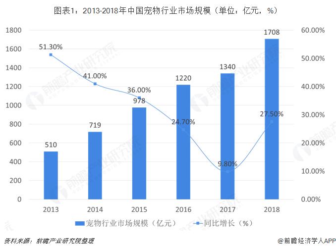 图表1:2013-2018年中国宠物行业市场规模(单位:亿元,%)