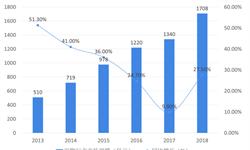 2018年宠物饲料行业市场规模与发展趋势 宠物饲料市场需求旺盛,互联网零售进一步推动【组图】