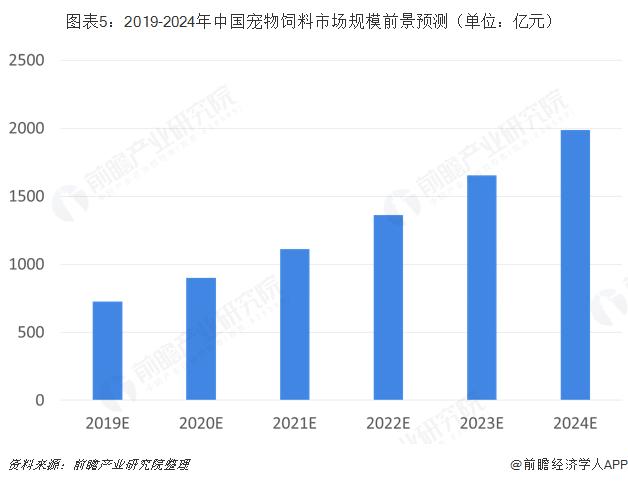 图表5:2019-2024年中国宠物饲料市场规模前景预测(单位:亿元)